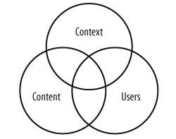 Contenido, contexto y usuarios