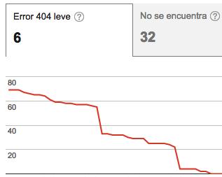 Adios 404 leves
