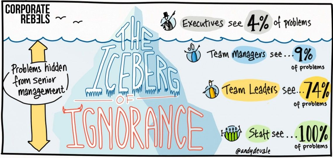 iceberg of ignorance